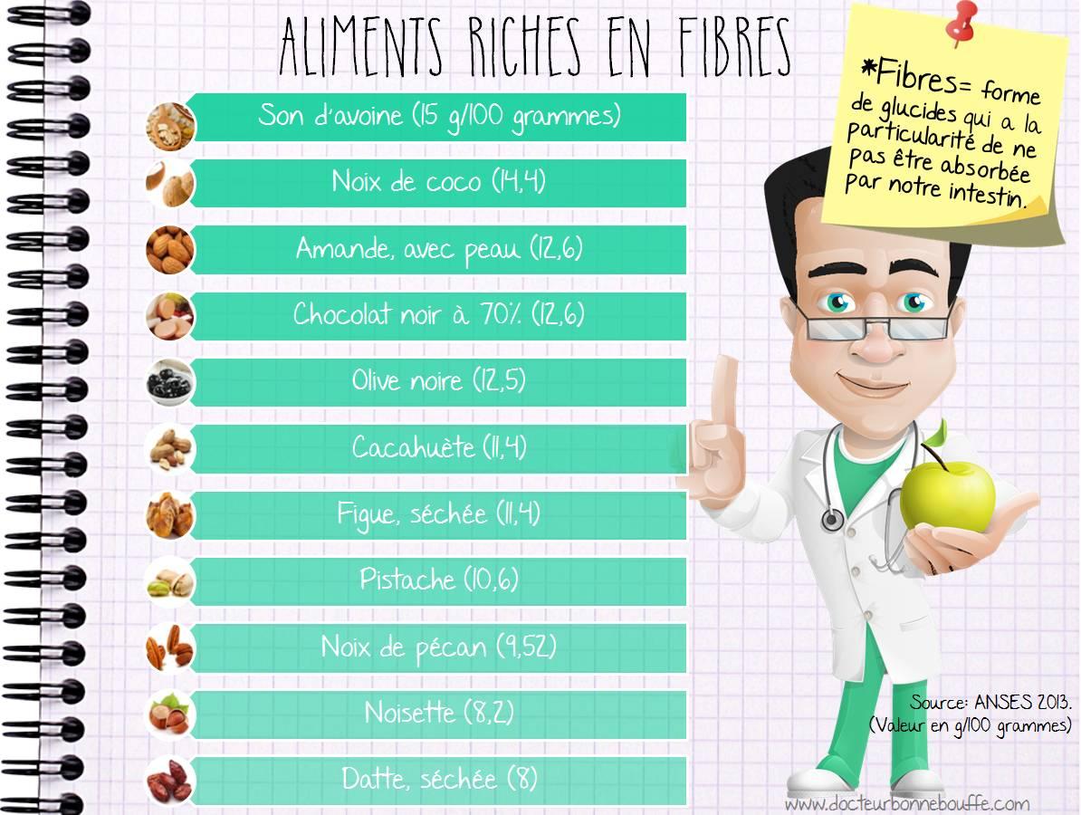 Aliments les plus riches en fibres - Les aliments riches en glucides ...