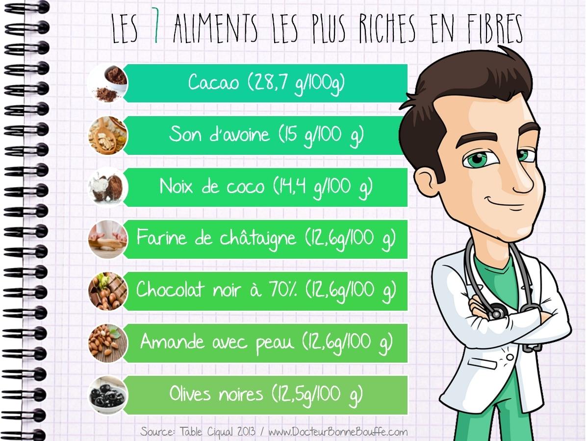 Les 10 aliments les plus riches en fibres - Tableau des aliments riches en fibres ...