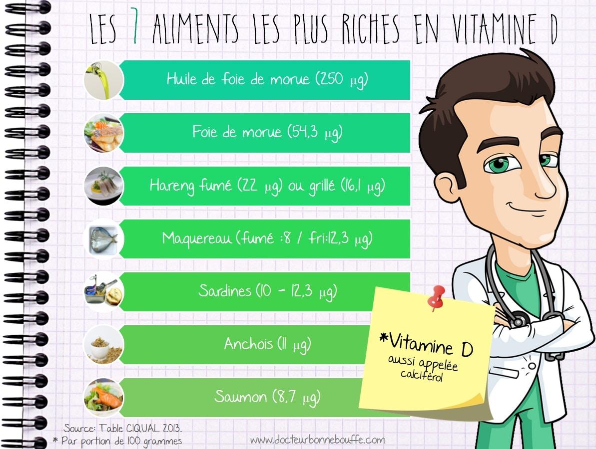Infographie Les 7 aliments les plus riches en vitamine D calciferol