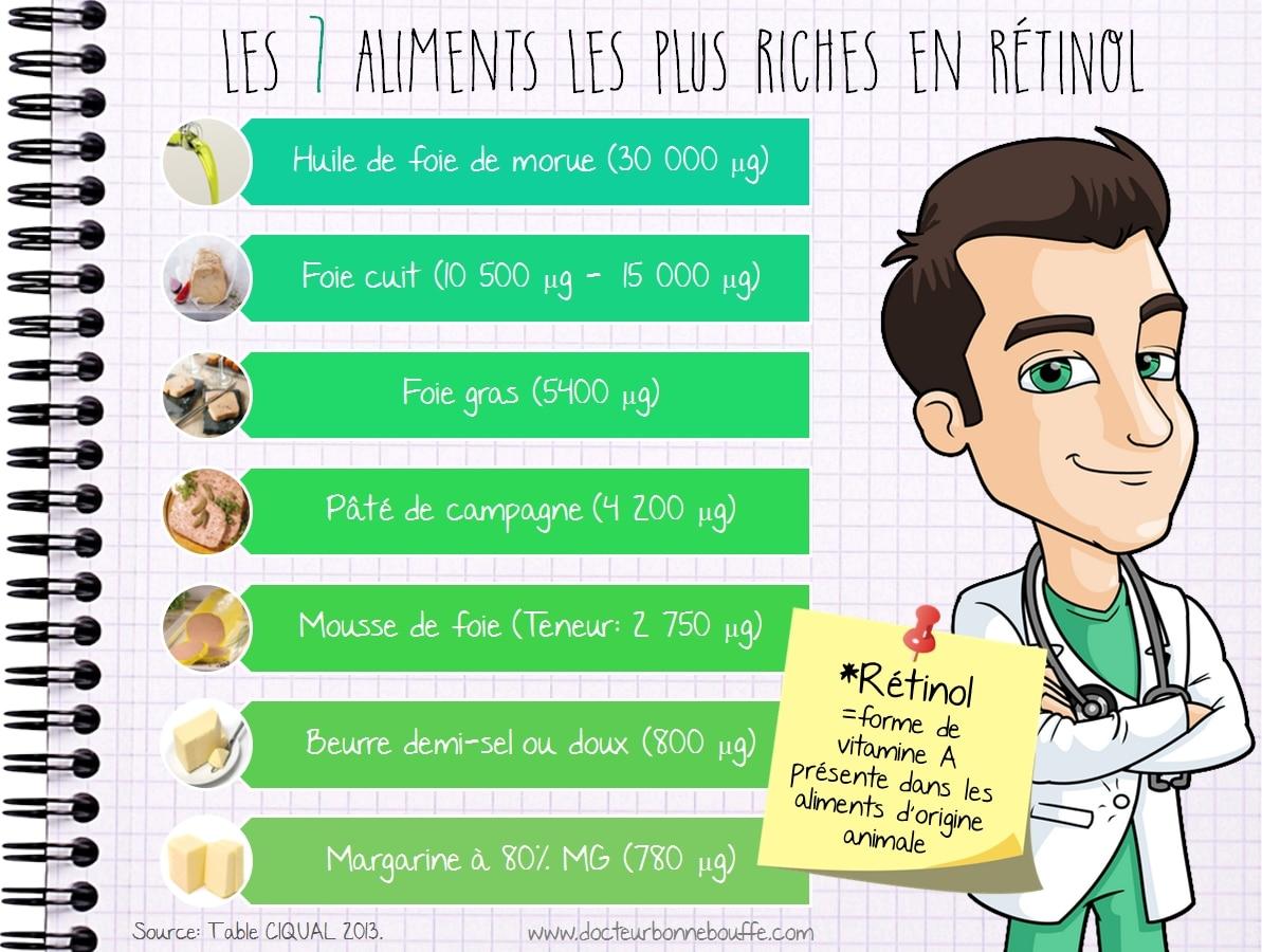 Les 7 aliments les plus riches en retinol vitamine a