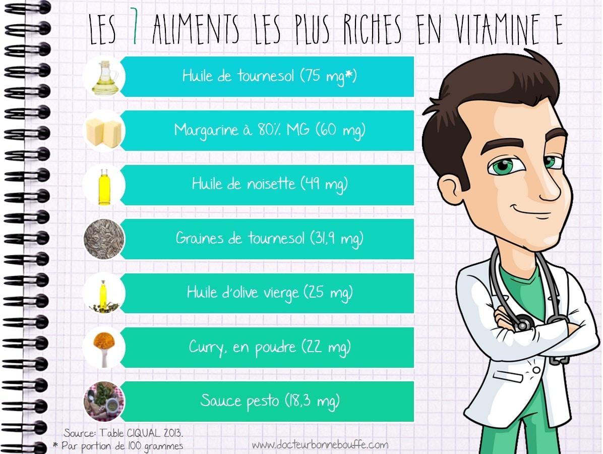 Infographie Les 7 aliments les plus riches en vitamine E