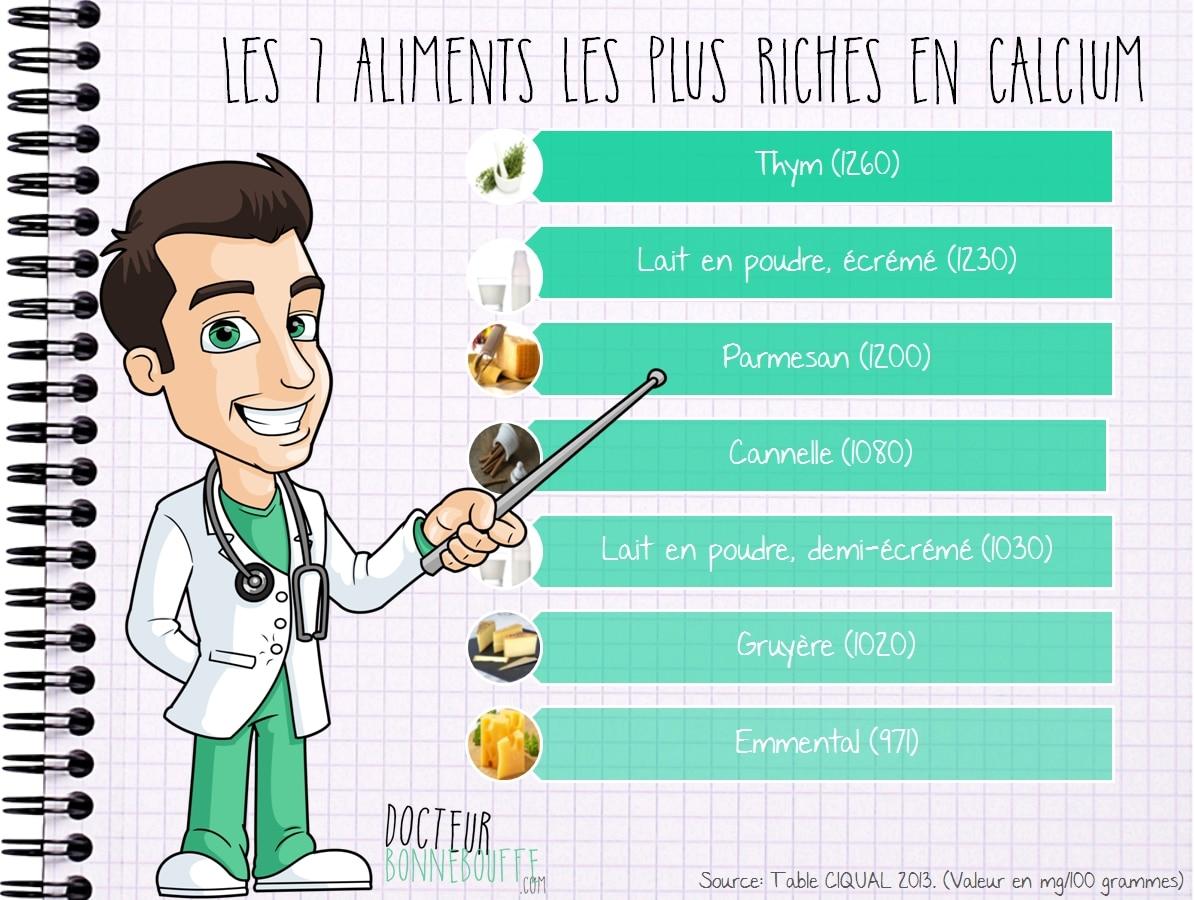 Les 10 aliments les plus riches en calcium - Tableau des aliments riches en fibres ...