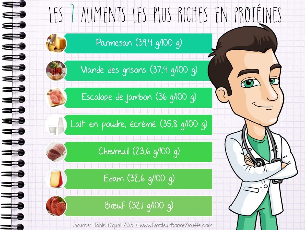 Les 7 aliments les plus riches en proteines - Produit riche en proteine ...