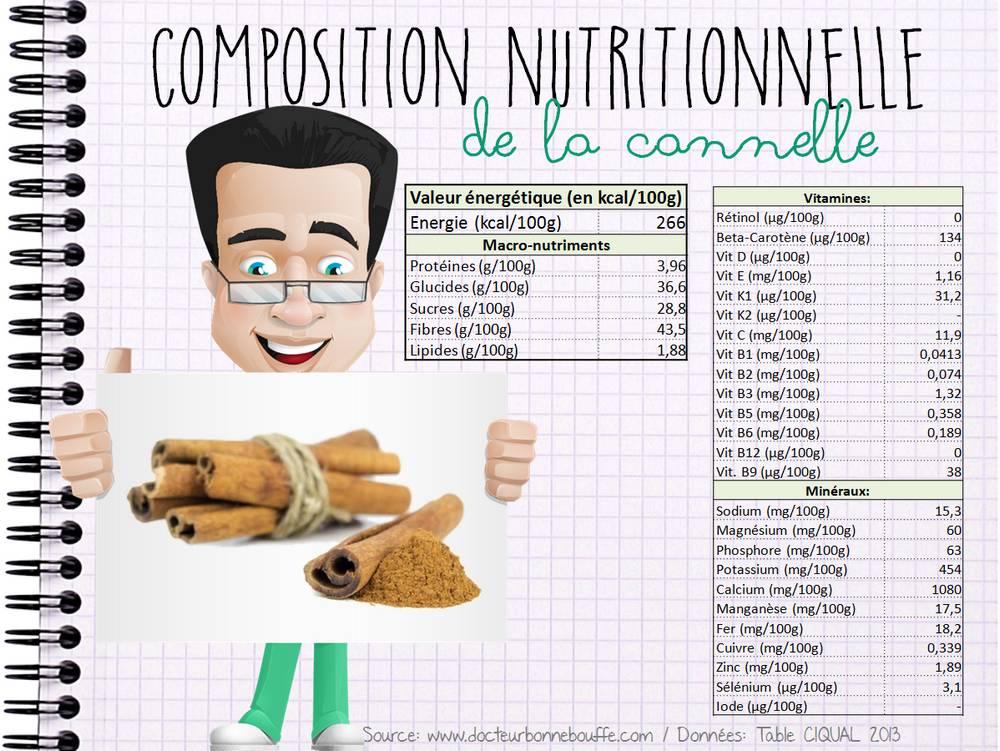 Composition nutritionnelle de la cannelle
