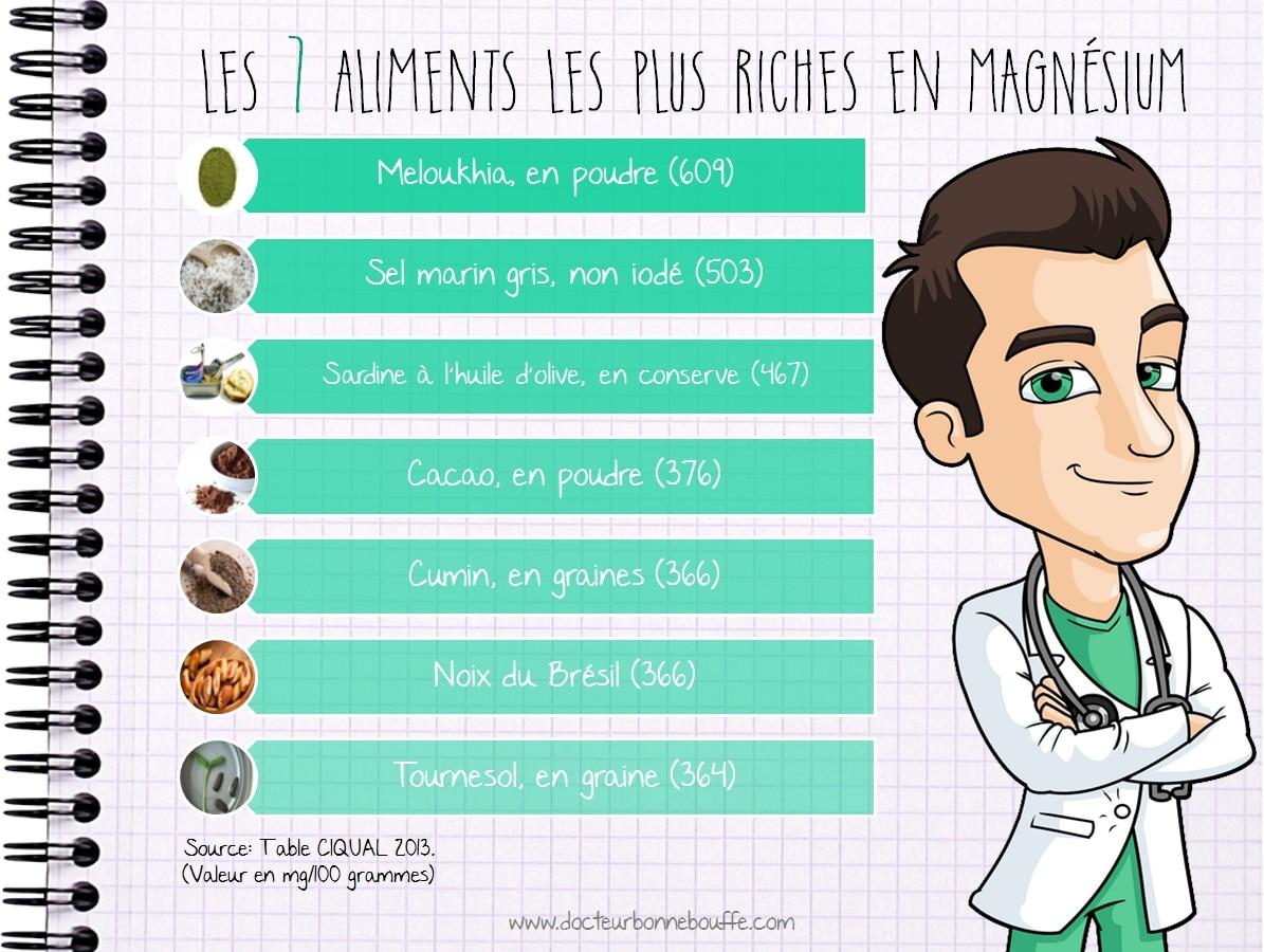 Infographie Les 7 aliments les plus riches en magnesium