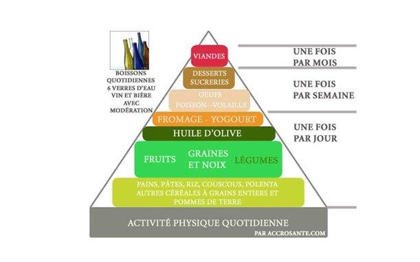 La Pyramide alimentaire de régime méditerranéen