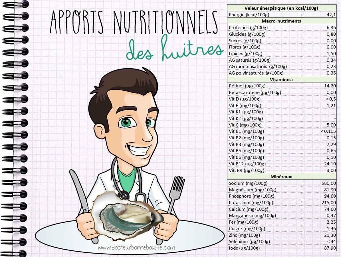 apports nutritionnels des huitres sante