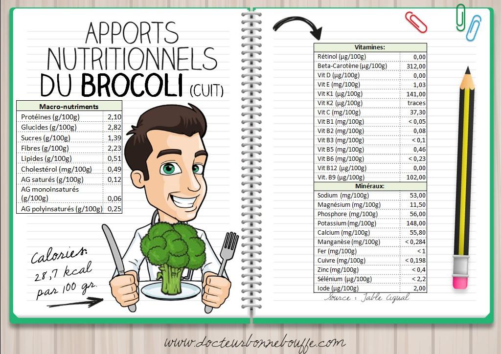 Apports nutritionnels du brocoli