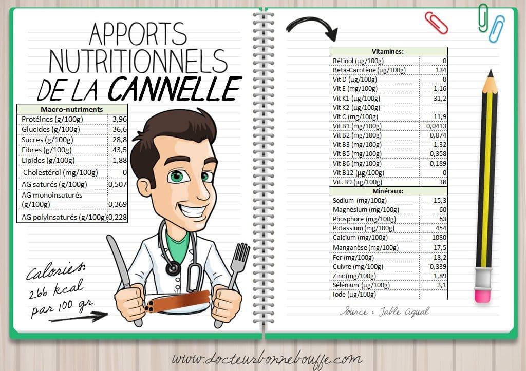 composition nutritionnelle cannelle santé
