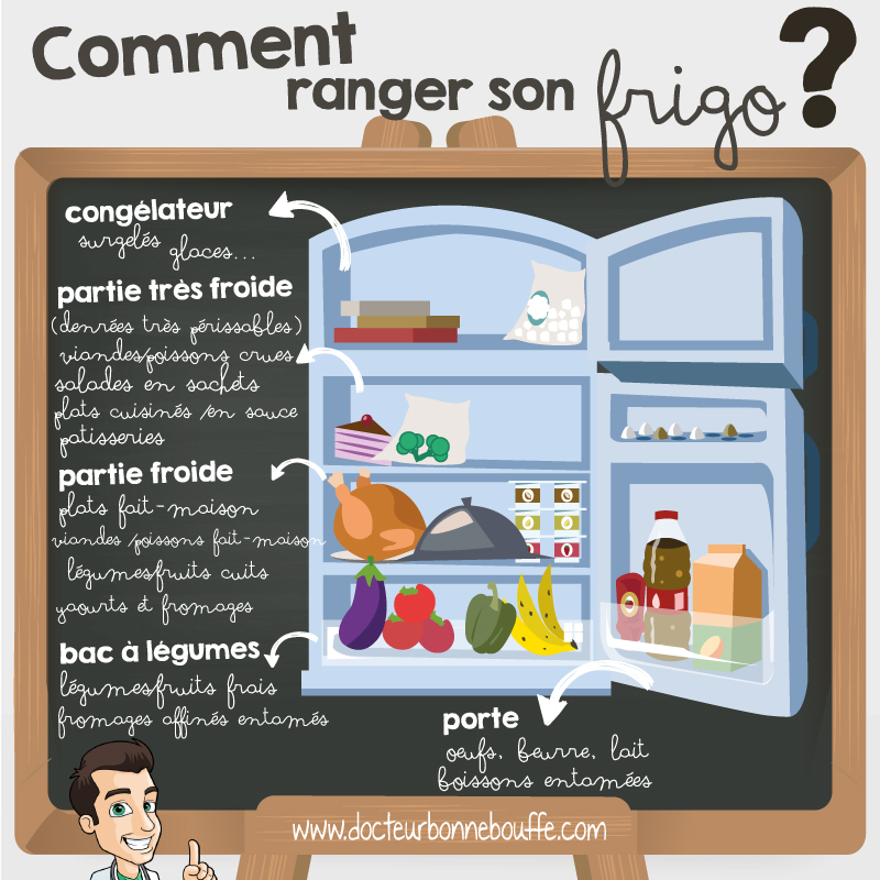 comment ranger frigo zone