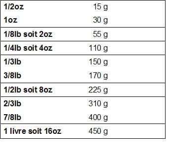 tableau de conversion oz grammes