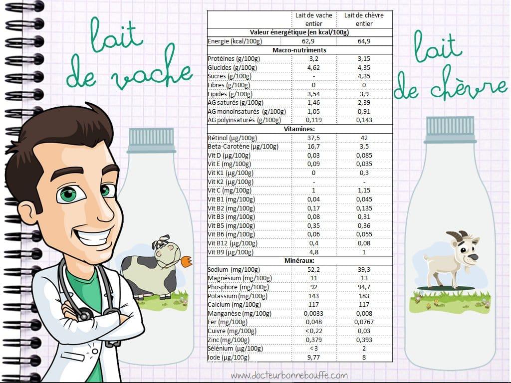 Comparatif nutritionnel des apports du lait de vache et lait de chèvre