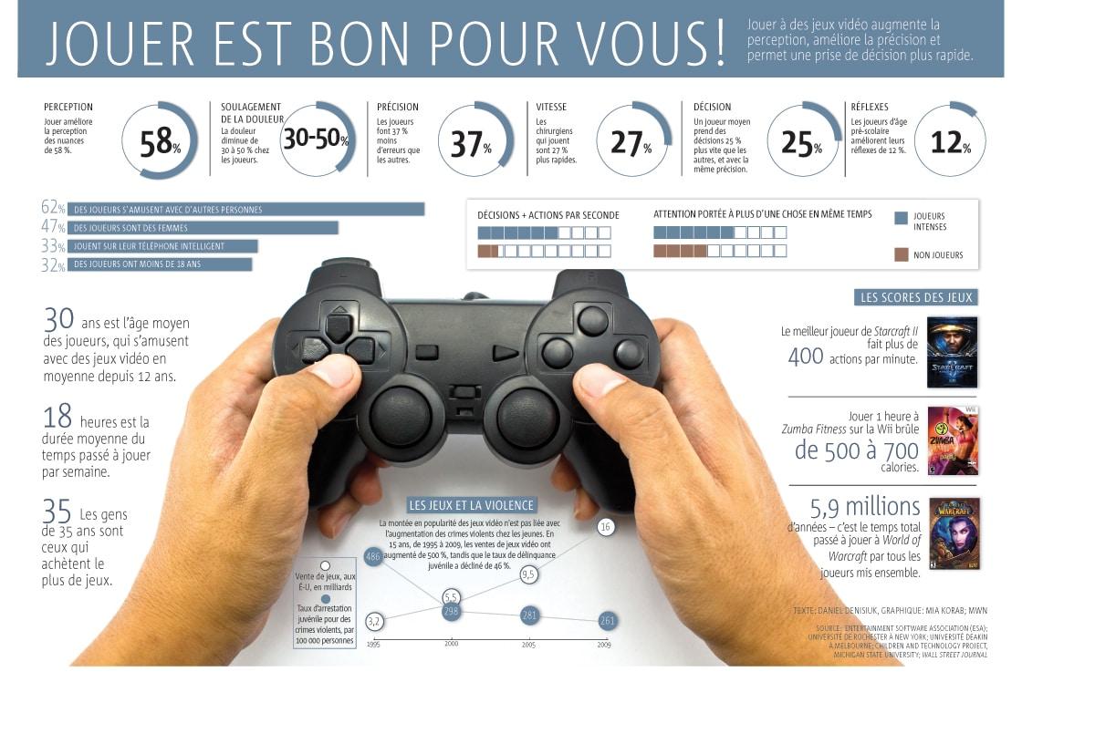 Infographique: Bienfaits des jeux vidéos sur la santé