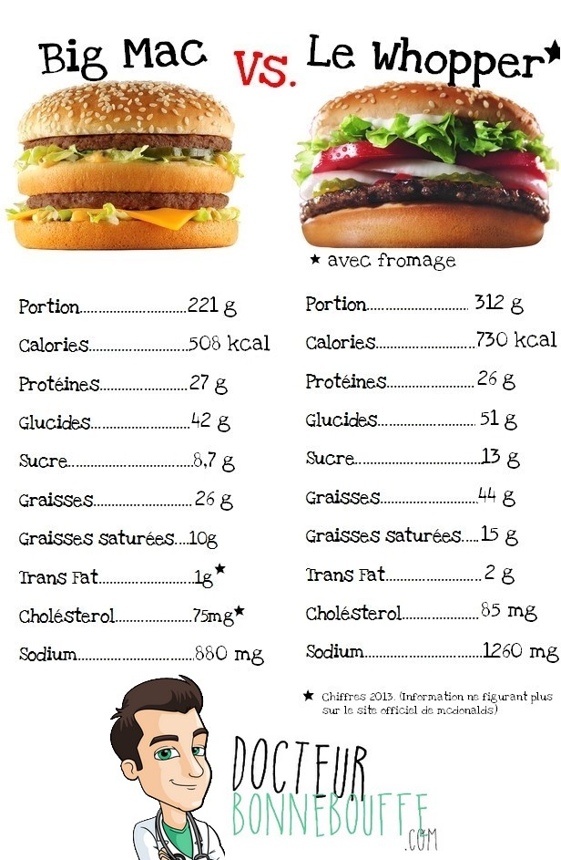 Comparaison nutritionnelle du Big Mac de chez McDonald's et du Whopper de chez Burger King