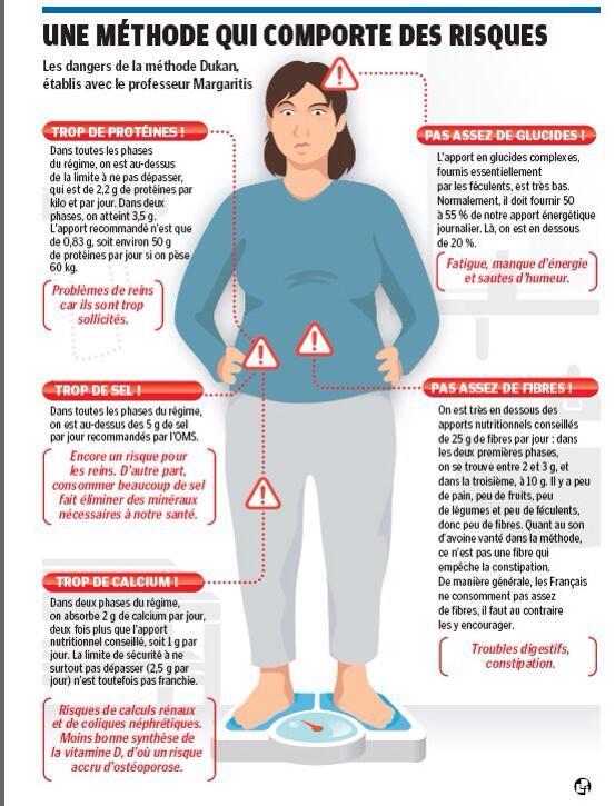 Régime Dukan: risques du régime hyperprotéiné