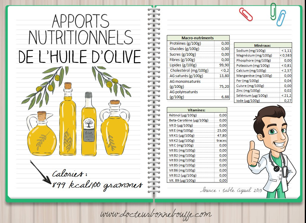 Apports nutritionnels huile d'olive