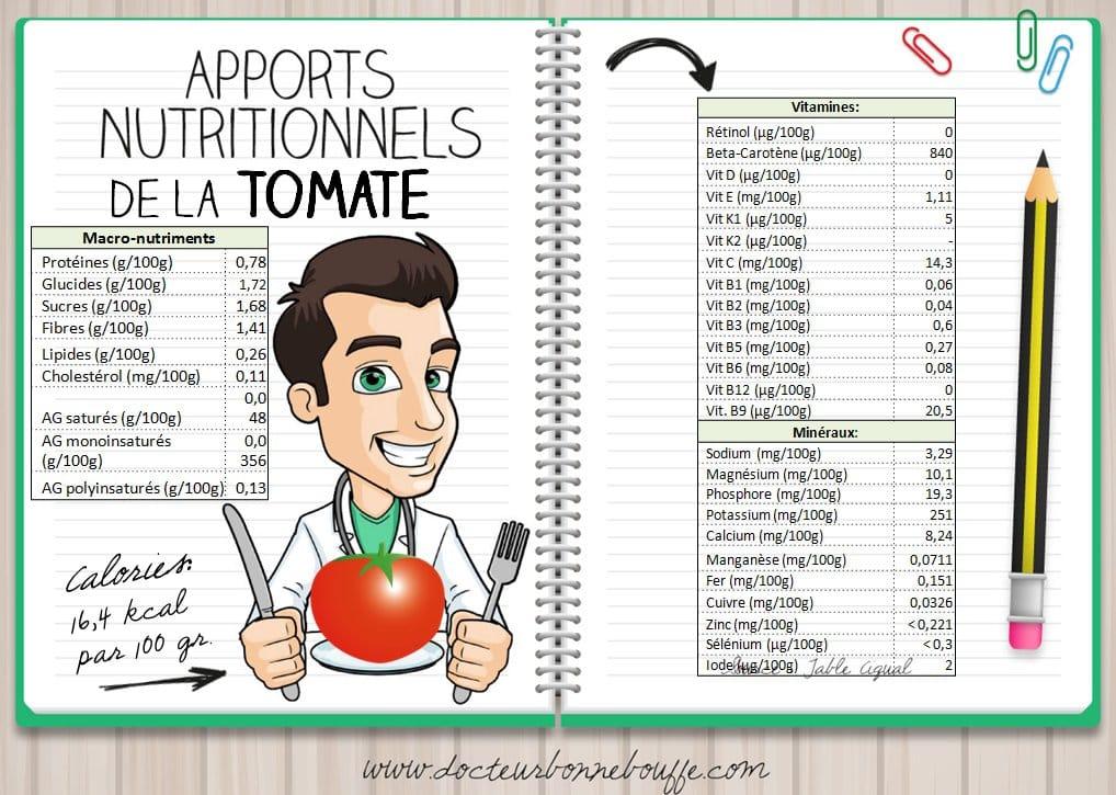 apports nutritionnels de la tomate