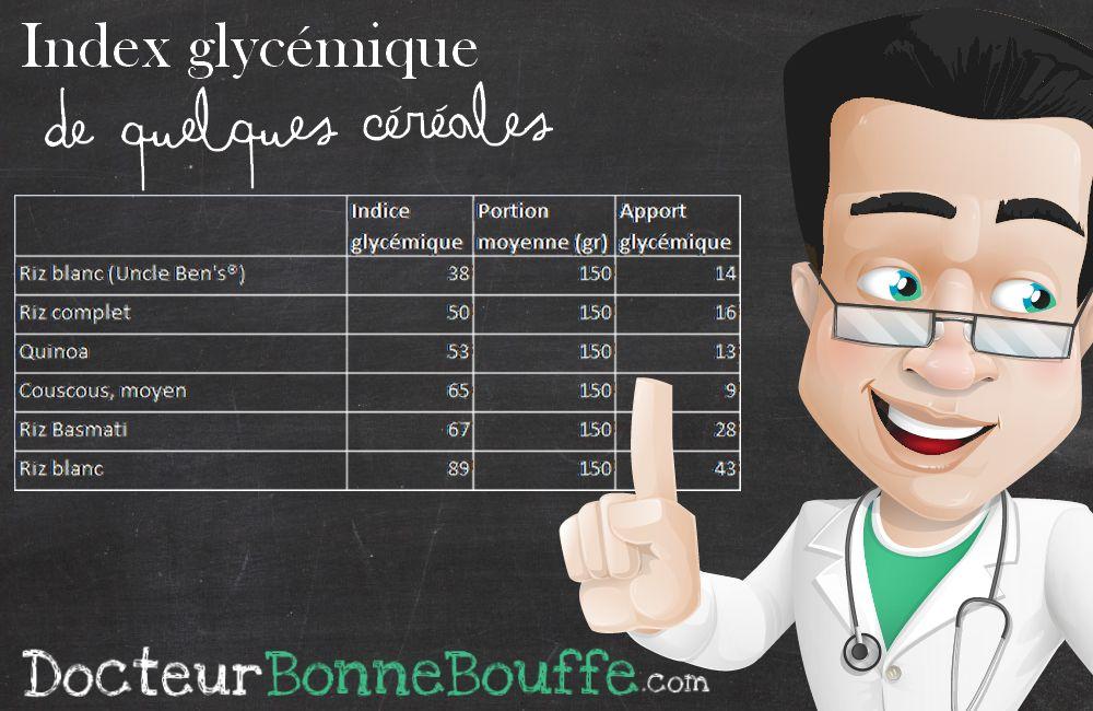 Index Glycémique Céréales DocteurBonneBouffe