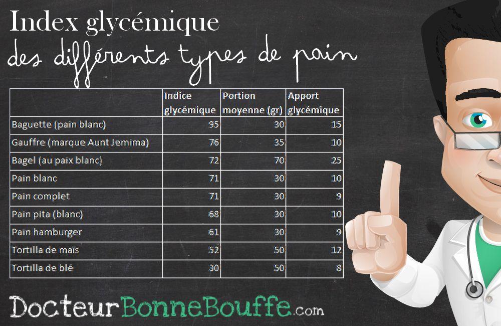 Index Glycémique Pains DocteurBonneBouffe