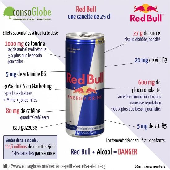 Red Bull composition risques et dangers des boissons énergisantes
