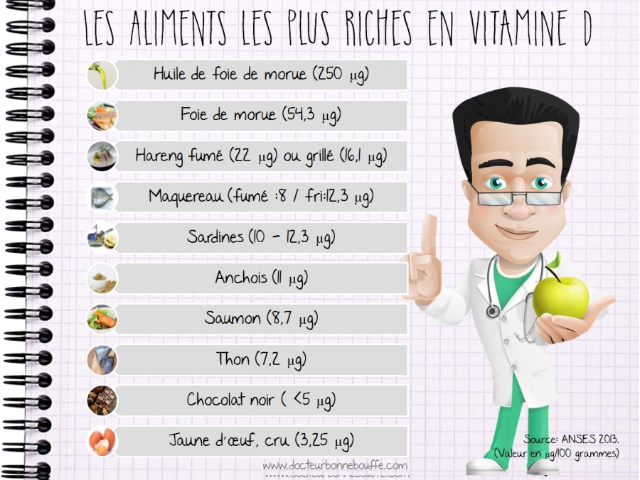 aliments riches en vitamine a
