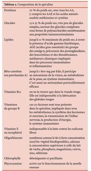 """Spiruline: système sanguin, système immunitaire et cancer"", Phytotherapie, 2005, Volume 3, Number 4, Page 158 C. Girardin-Andréani"
