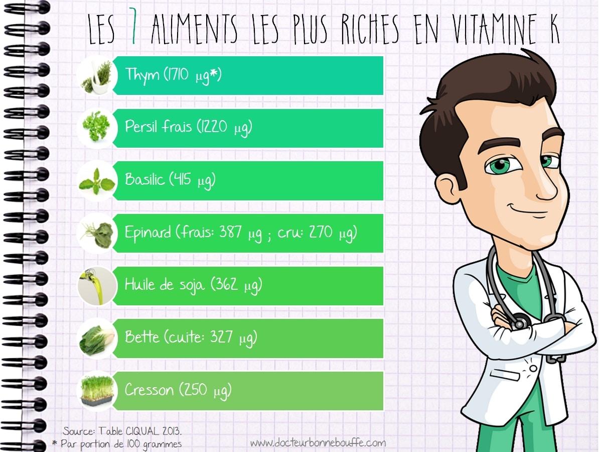 Infographie Les 7 aliments les plus riches en vitamine K