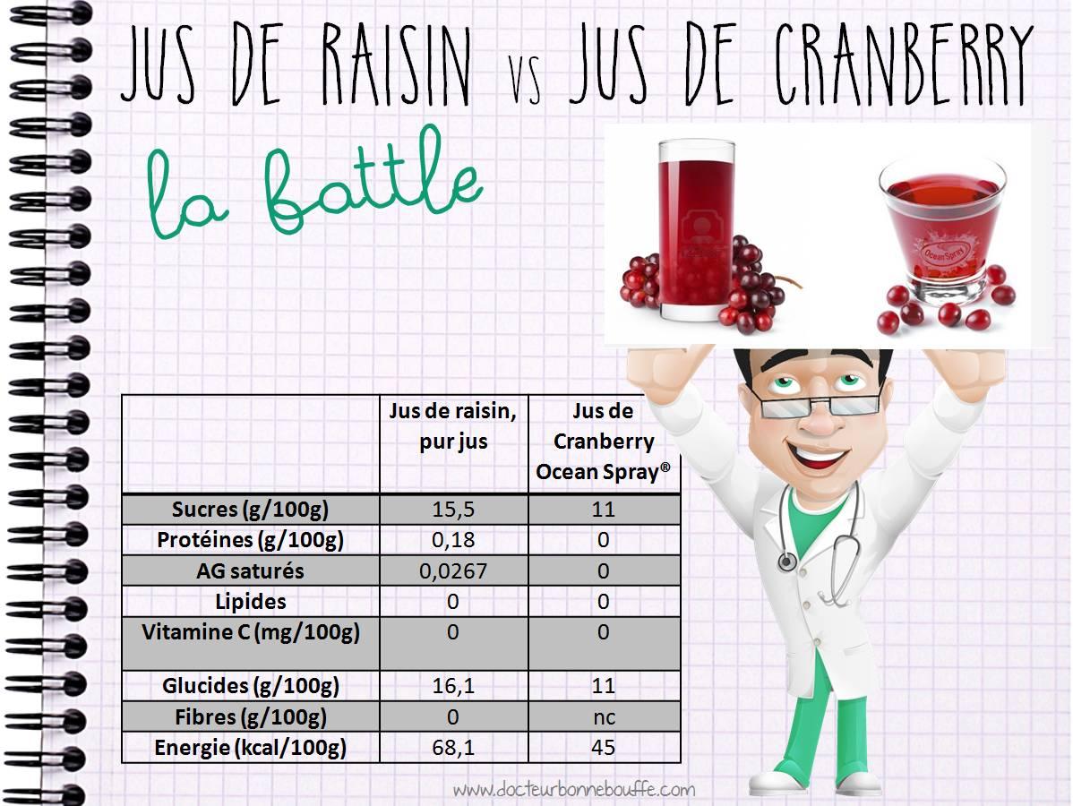 jus de raisin vs jus de canneberge comparatif nutritionnel