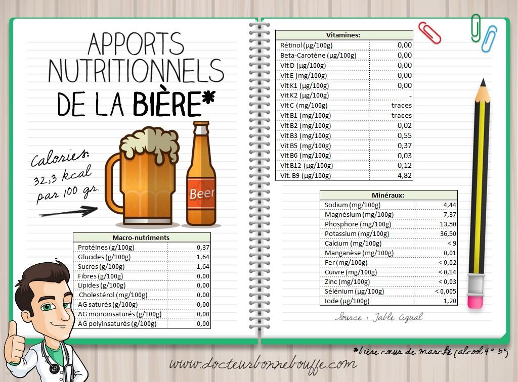 Apports nutritionnels bière