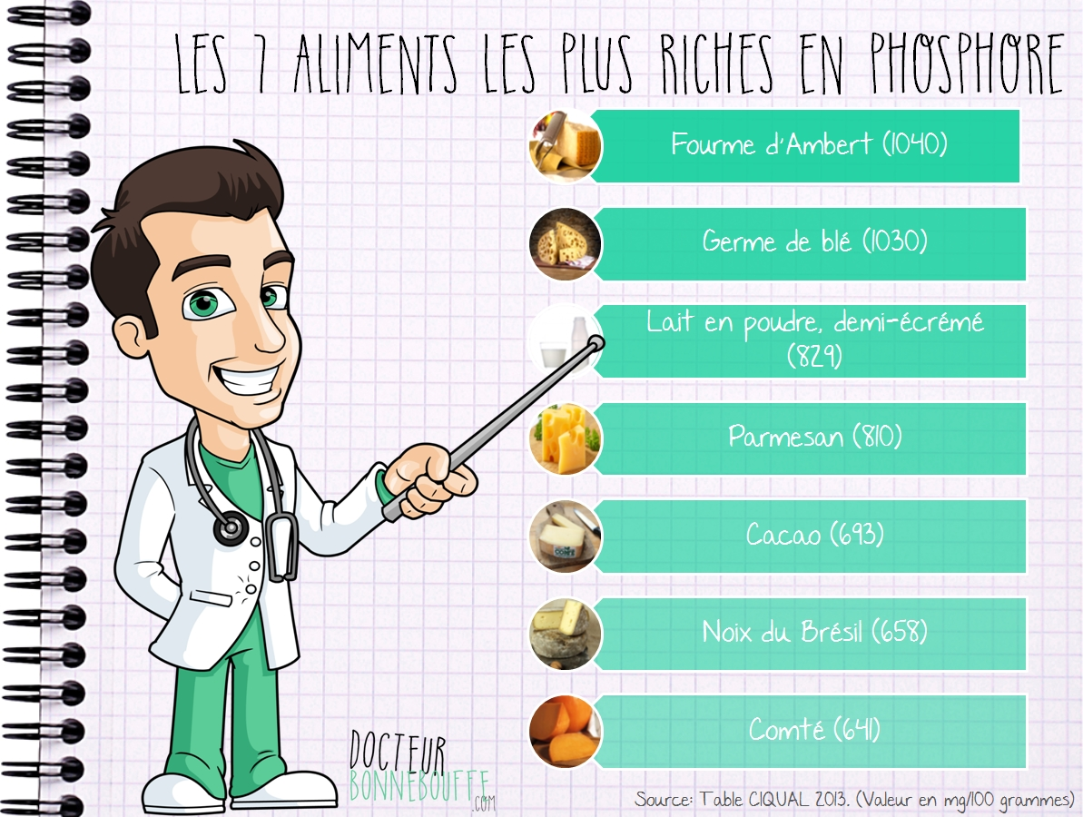 Les 10 aliments les plus riches en phosphore - Legumes riches en proteines ...