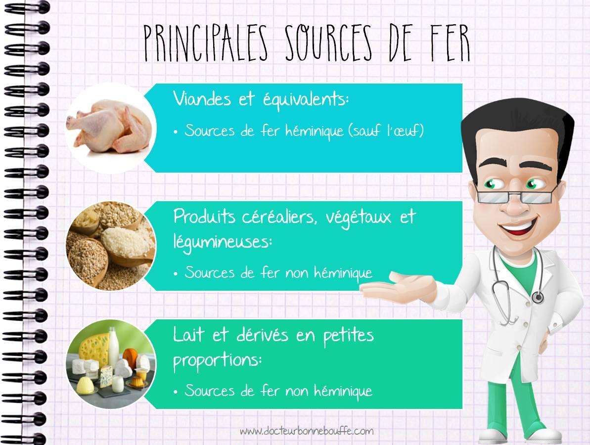 Principales sources alimentaires du fer