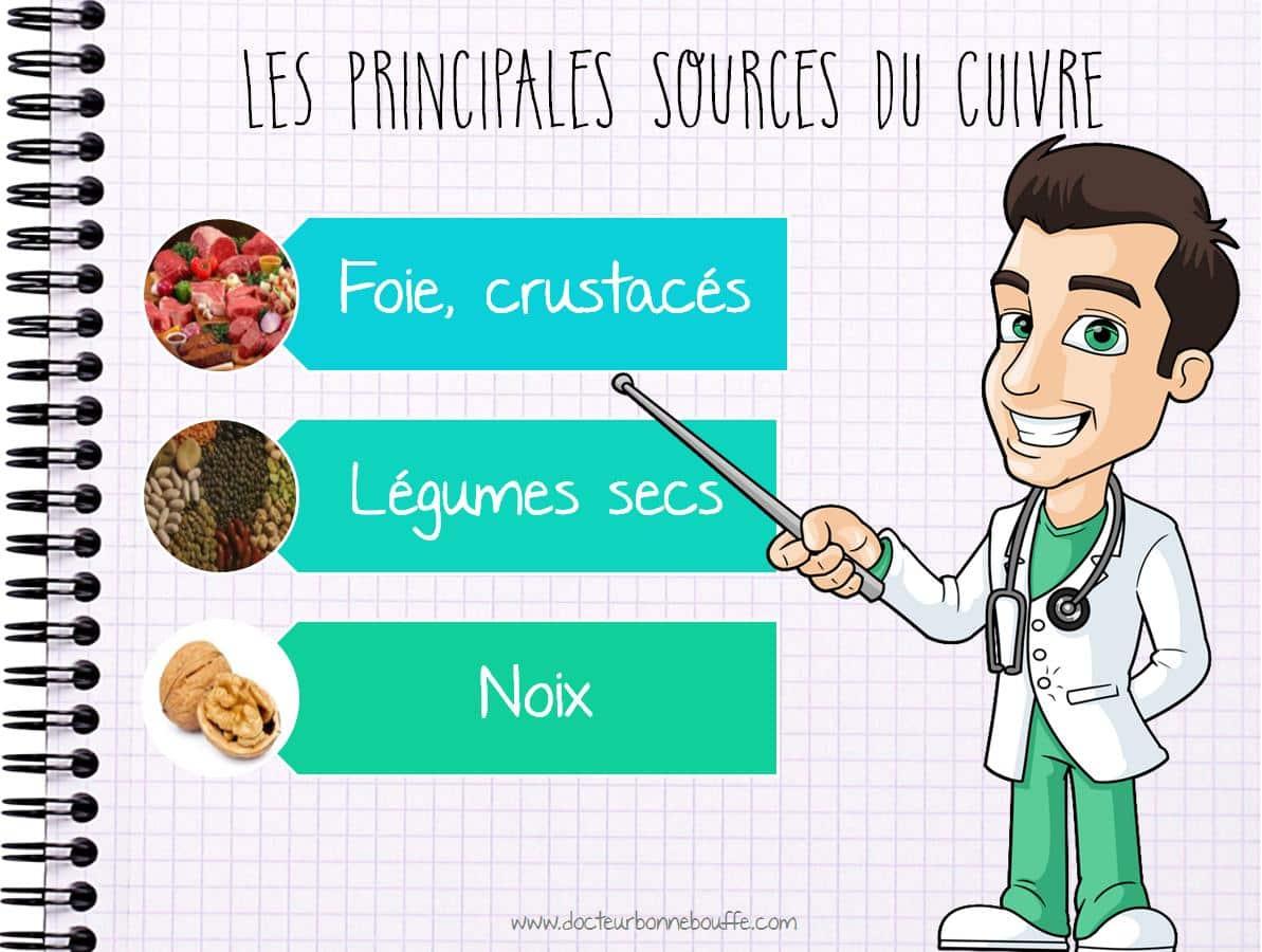 Principales sources alimentaires du cuivre