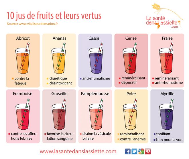 Les bienfaits des jus de fruits santé