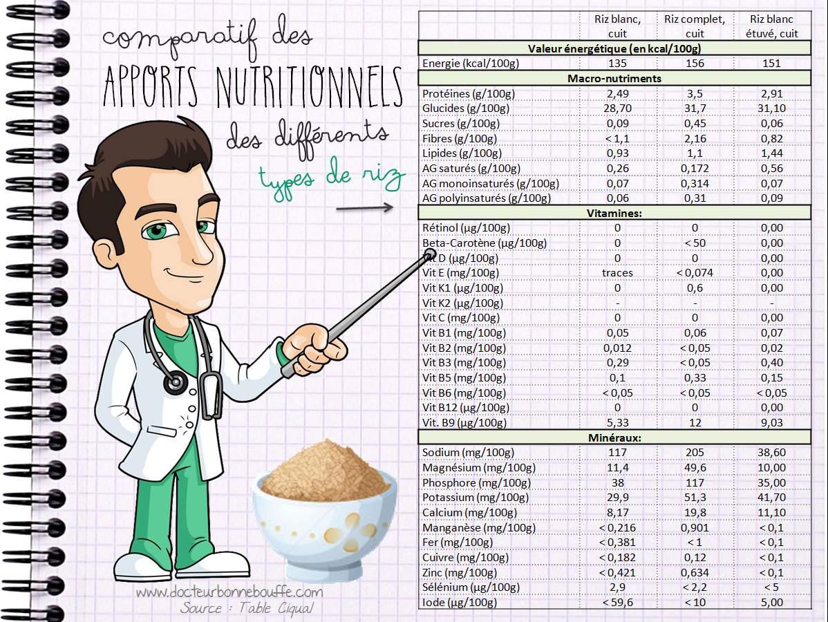 Comparatif nutritionnel des différents types de riz