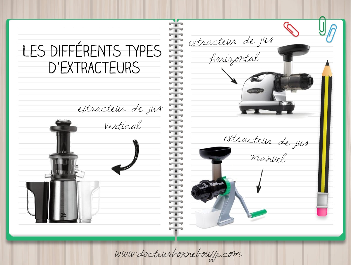 Les differents types d'extracteurs de jus