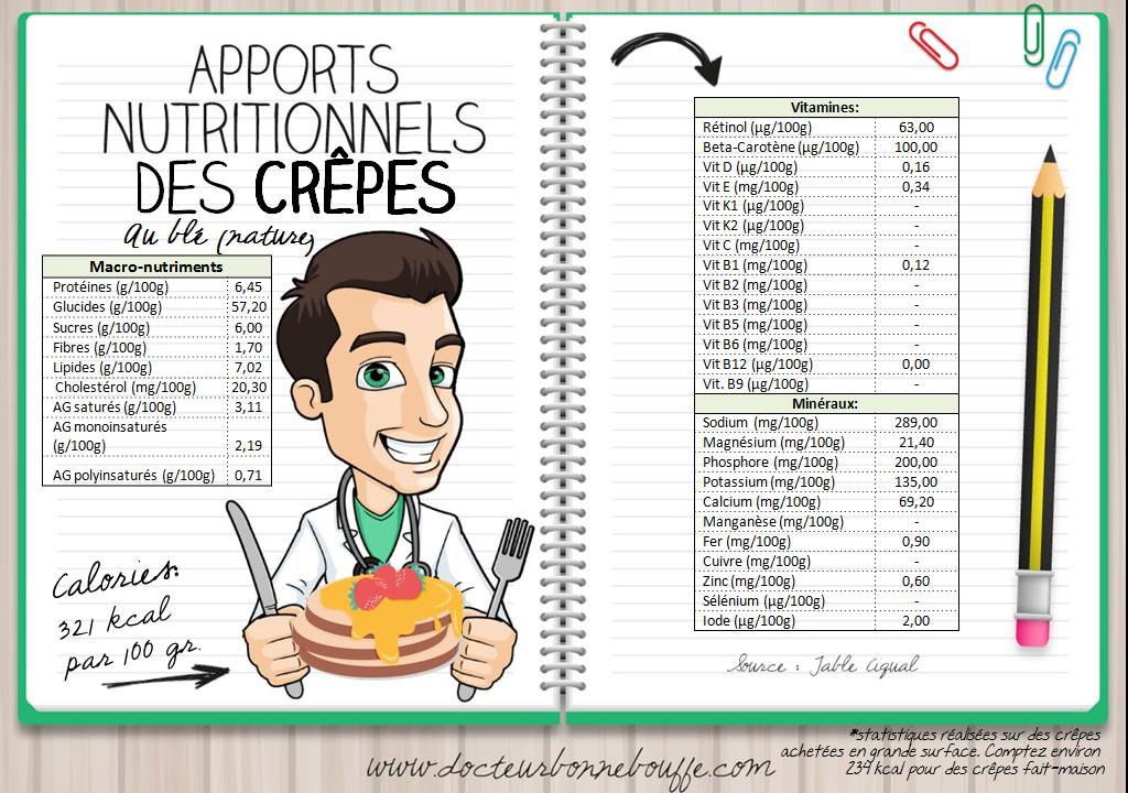 Apports nutritionnels des crepes au froment