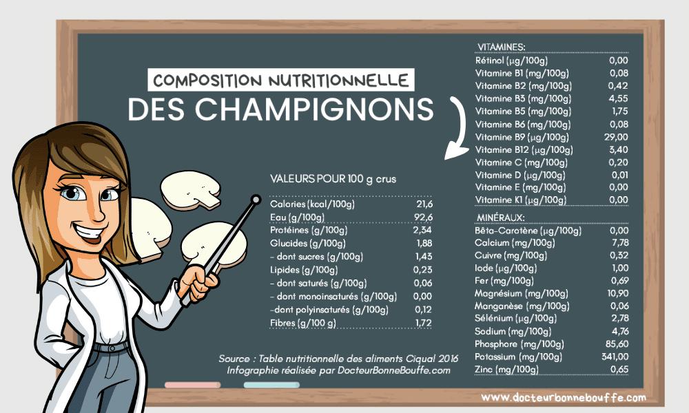 champignons composition nutritionnelle