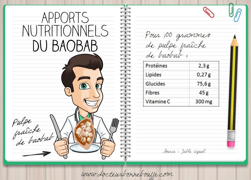 apports nutritionnels de la pulpe de baobab