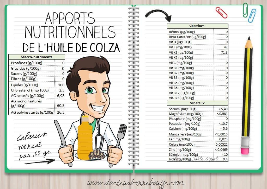 huile de colza apports nutritionnels