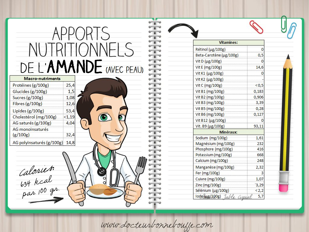 composition nutritionnelle amandes