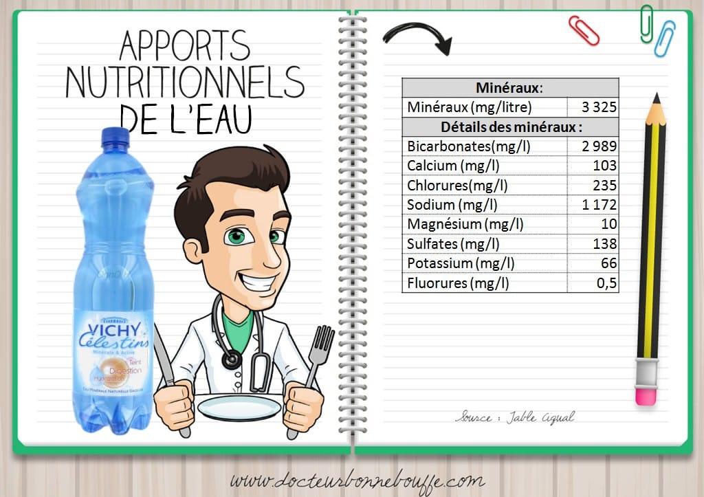 eau vichy célestins apports nutritionnels