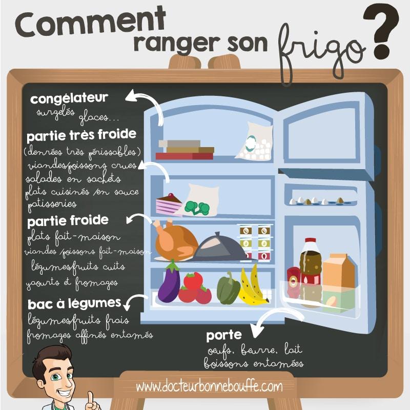 comment ranger frigo zone