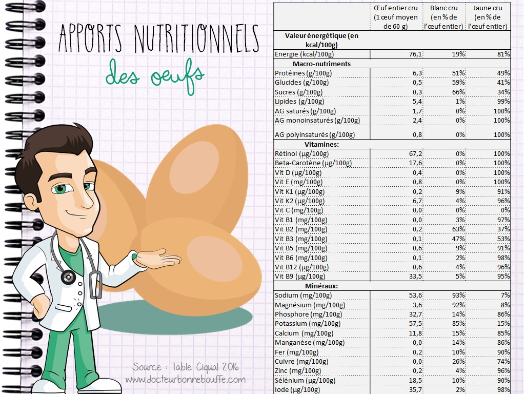 Apports nutritionnels oeufs entiers, jaune d'oeuf, blanc d'oeuf