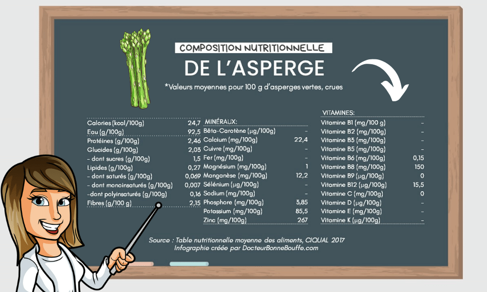 asperge verte composition nutritionnelle