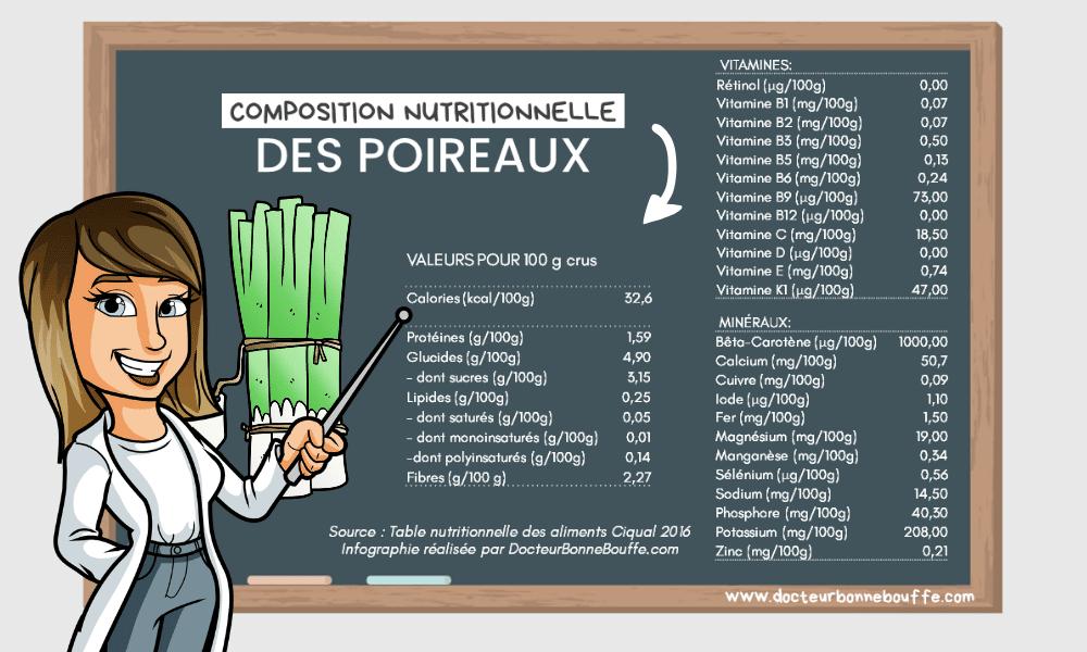 apports nutritionnels du poireau