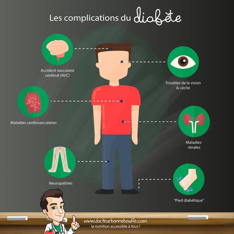 diabète complications