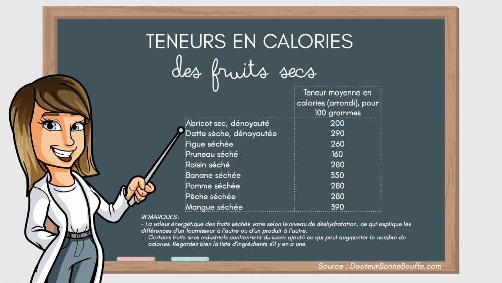 fruits séchés calories