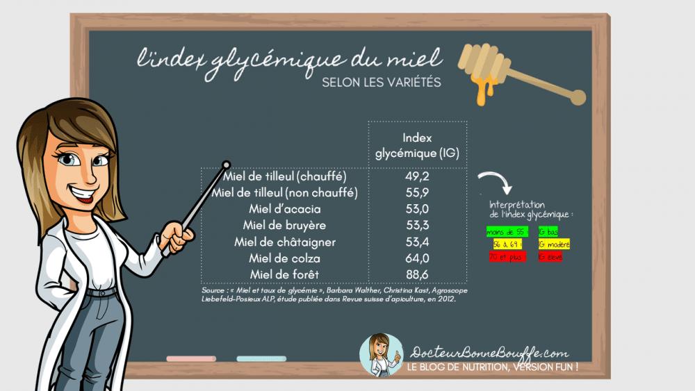 index glycémique miel