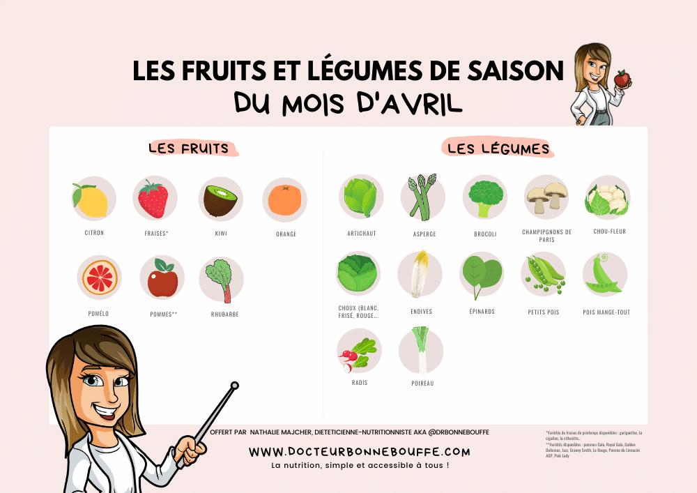 calendrier fruits et légumes d'avril
