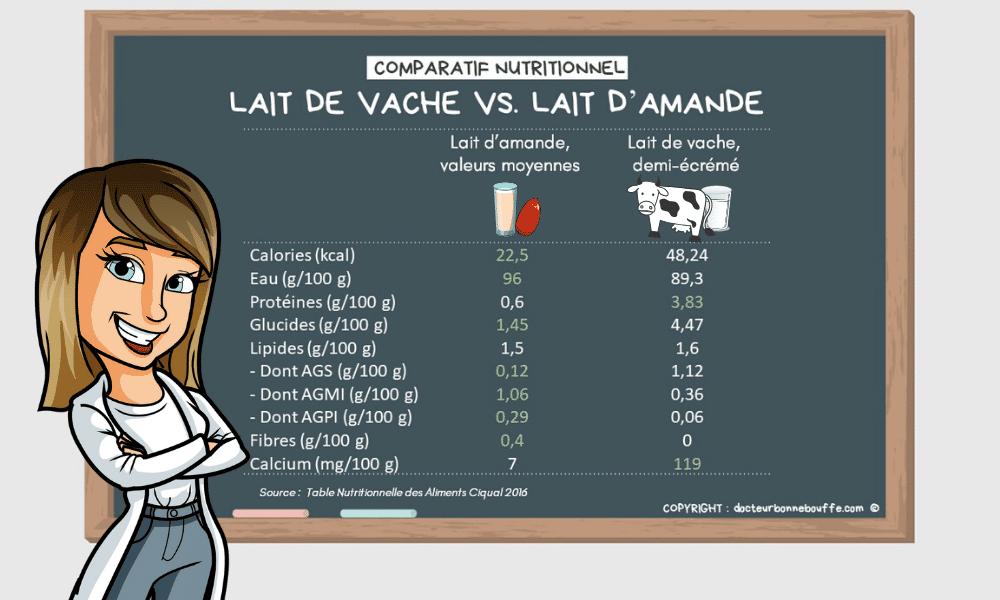 lait d'amande lait de vache comparatif nutritionnel